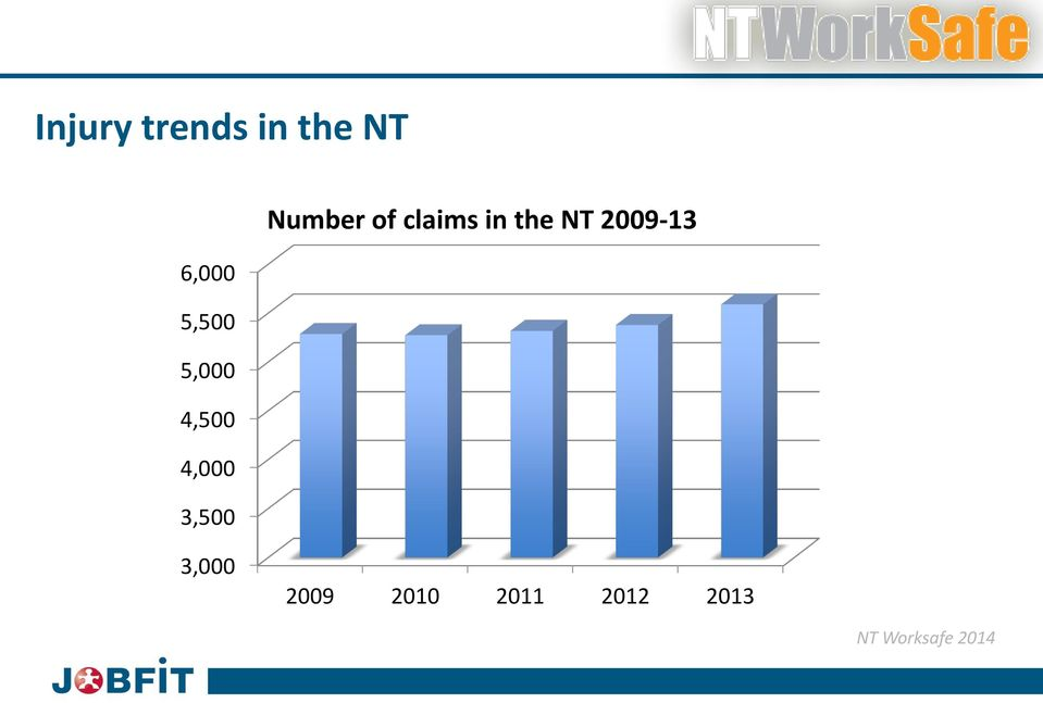 claims in the NT 2009-13 3,000 2009