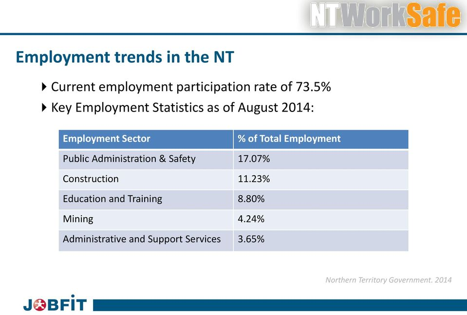 Employment Public Administration & Safety 17.07% Construction 11.