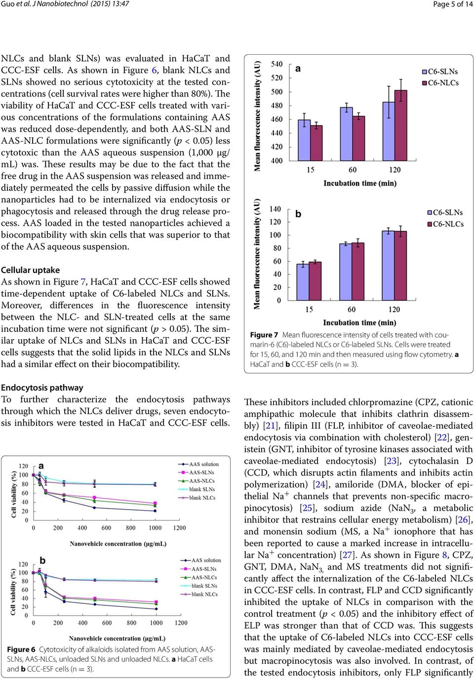 The viability of HaCaT and CCC-ESF cells treated with various concentrations of the formulations containing AAS was reduced dose-dependently, and both AAS-SLN and AAS-NLC formulations were