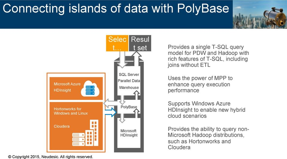 Parallel Data Warehouse PolyBase Microsoft HDInsight Uses the power of MPP to enhance query execution performance Supports Windows