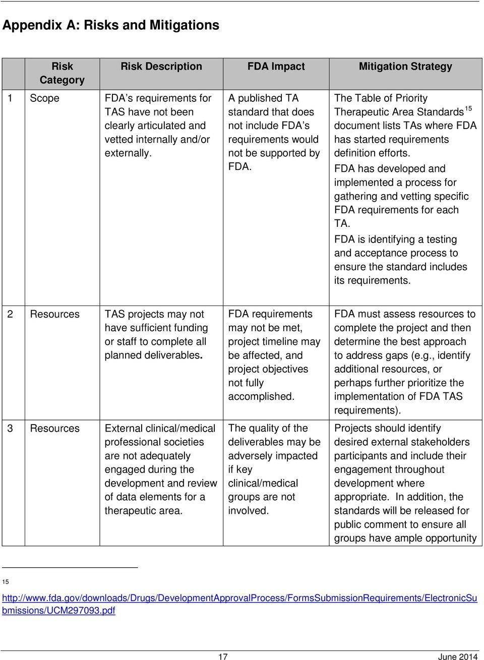 The Table of Priority Therapeutic Area Standards 15 document lists TAs where FDA has started requirements definition efforts.