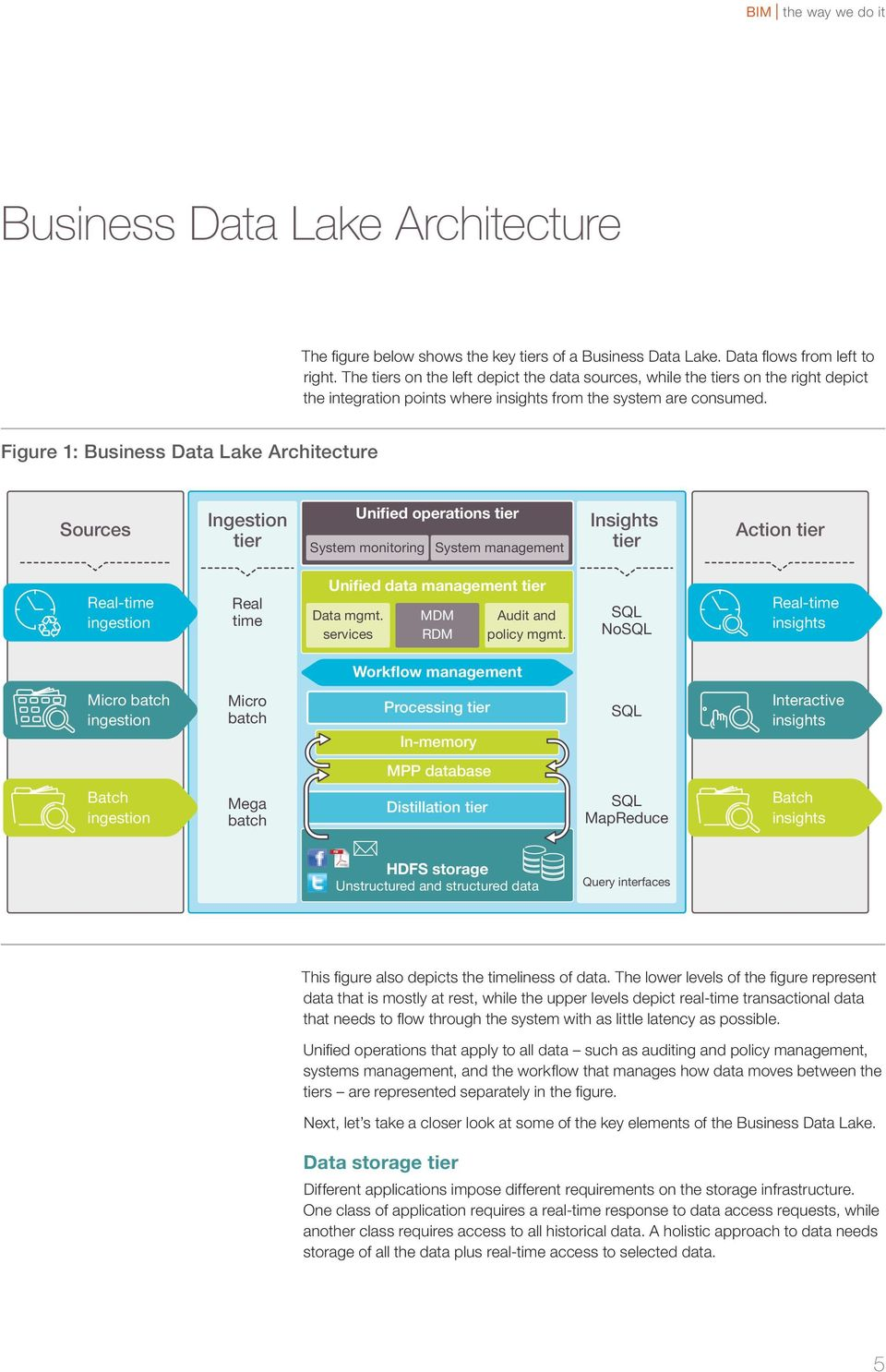 Figure 1: Business Data Lake Architecture Sources Ingestion tier Unified operations tier System monitoring System management Insights tier Action tier Real-time ingestion Real time Unified data