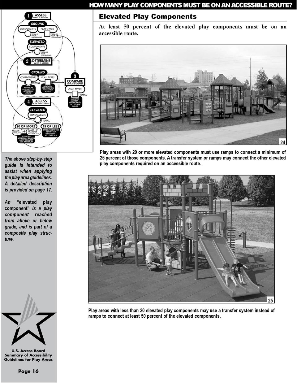 Play areas with 20 or more elevated components must use ramps to connect a minimum of 25 percent of those components.