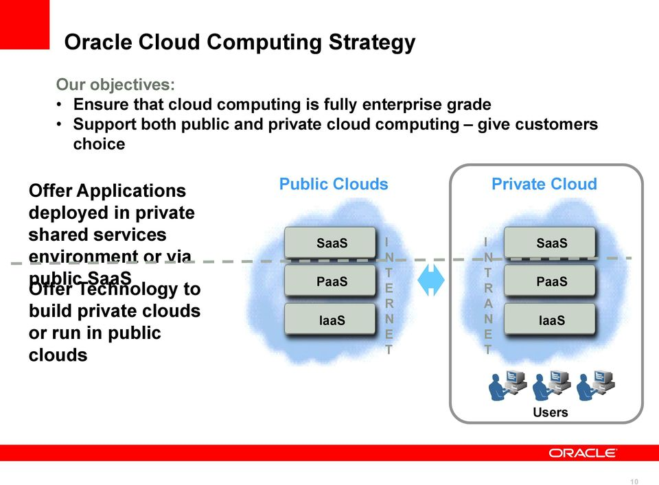 private shared services environment or via public SaaS Offer Technology to build private clouds or run in