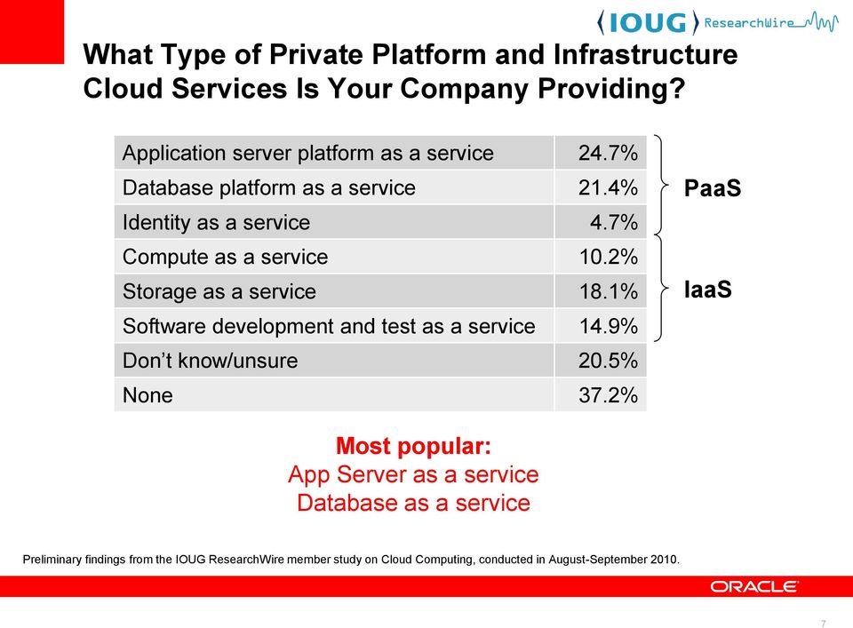 7% Compute as a service 10.2% Storage as a service 18.1% Software development and test as a service 14.9% Don t know/unsure 20.