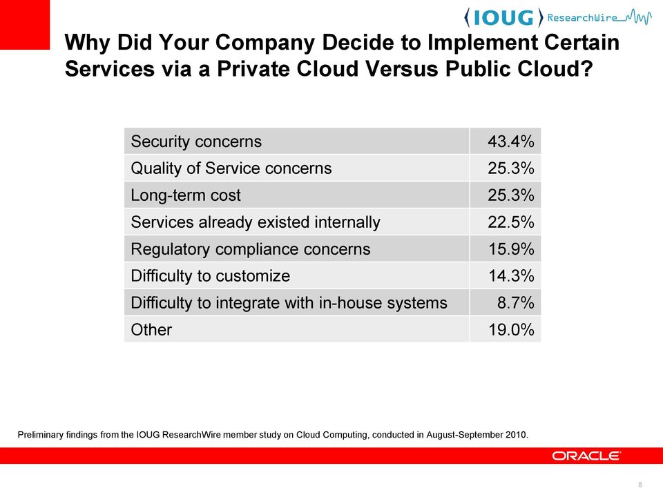 3% Services already existed internally 22.5% Regulatory compliance concerns 15.9% Difficulty to customize 14.