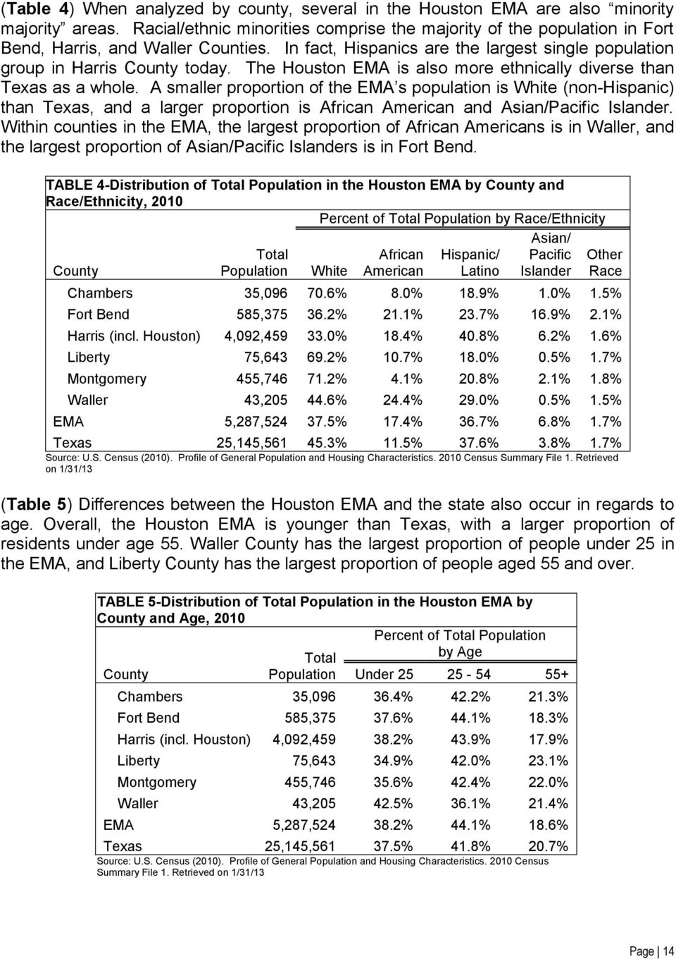 The Houston EMA is also more ethnically diverse than Texas as a whole.
