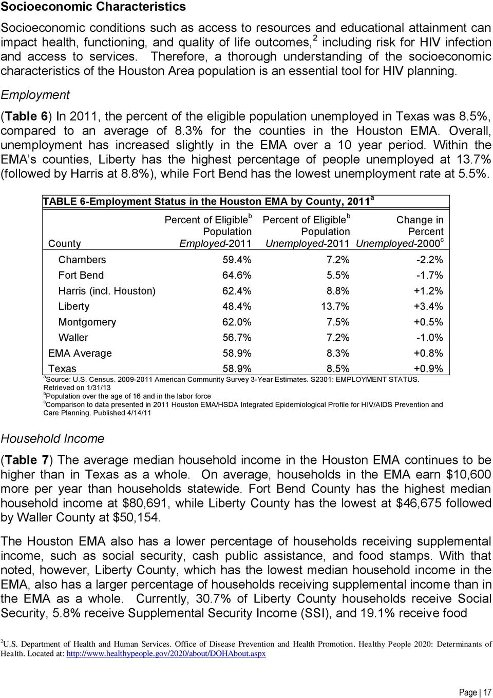 Employment (Table 6) In 2011, the percent of the eligible population unemployed in Texas was 8.5%, compared to an average of 8.3% for the counties in the Houston EMA.