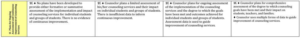 There is no evidence of continuous improvement. 1f. Counselor plans a limited assessment of his/her counseling services and their impact on individual students and groups of students.