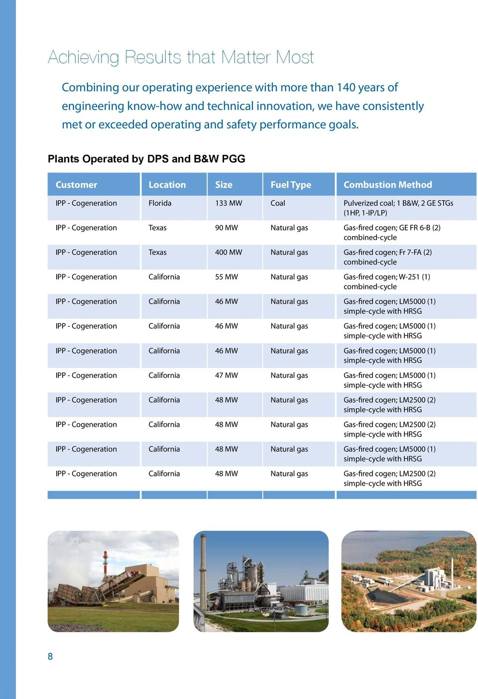 Plants Operated by DPS and B&W PGG Customer Location Size Fuel Type Combustion Method IPP - Cogeneration Florida 133 MW Coal Pulverized coal; 1 B&W, 2 GE STGs (1HP, 1-IP/LP) IPP - Cogeneration Texas
