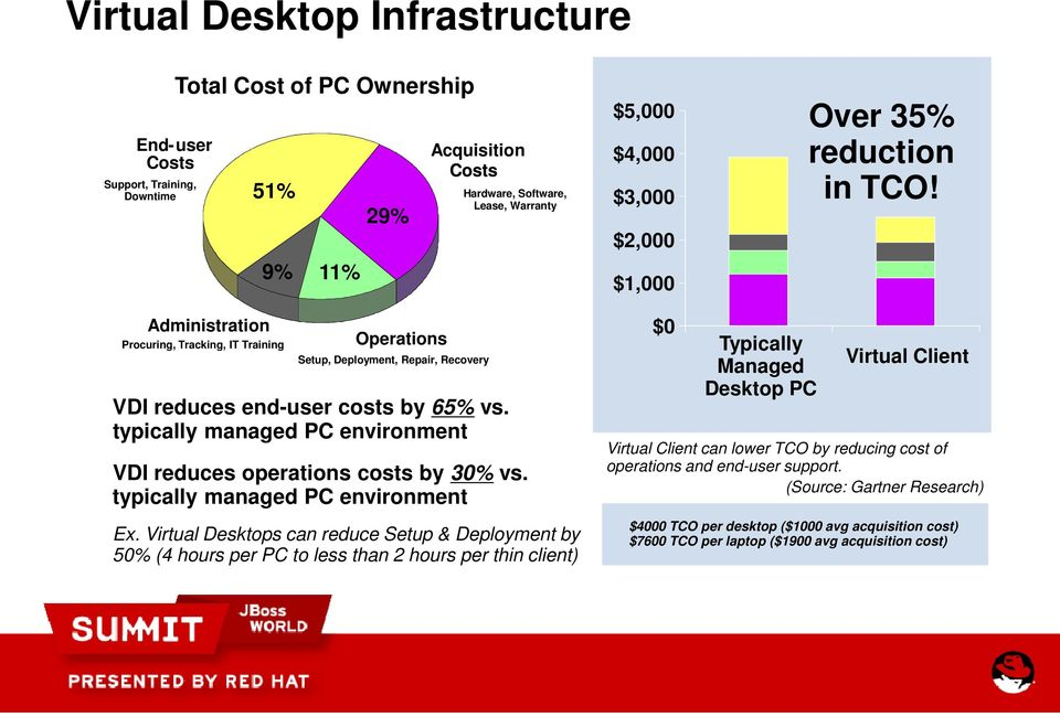 typically managed PC environment Ex. Virtual Desktops can reduce Setup & Deployment by 50% (4 hours per PC to less than 2 hours per thin client) $5,000 Over 35% $4,000 reduction in TCO!