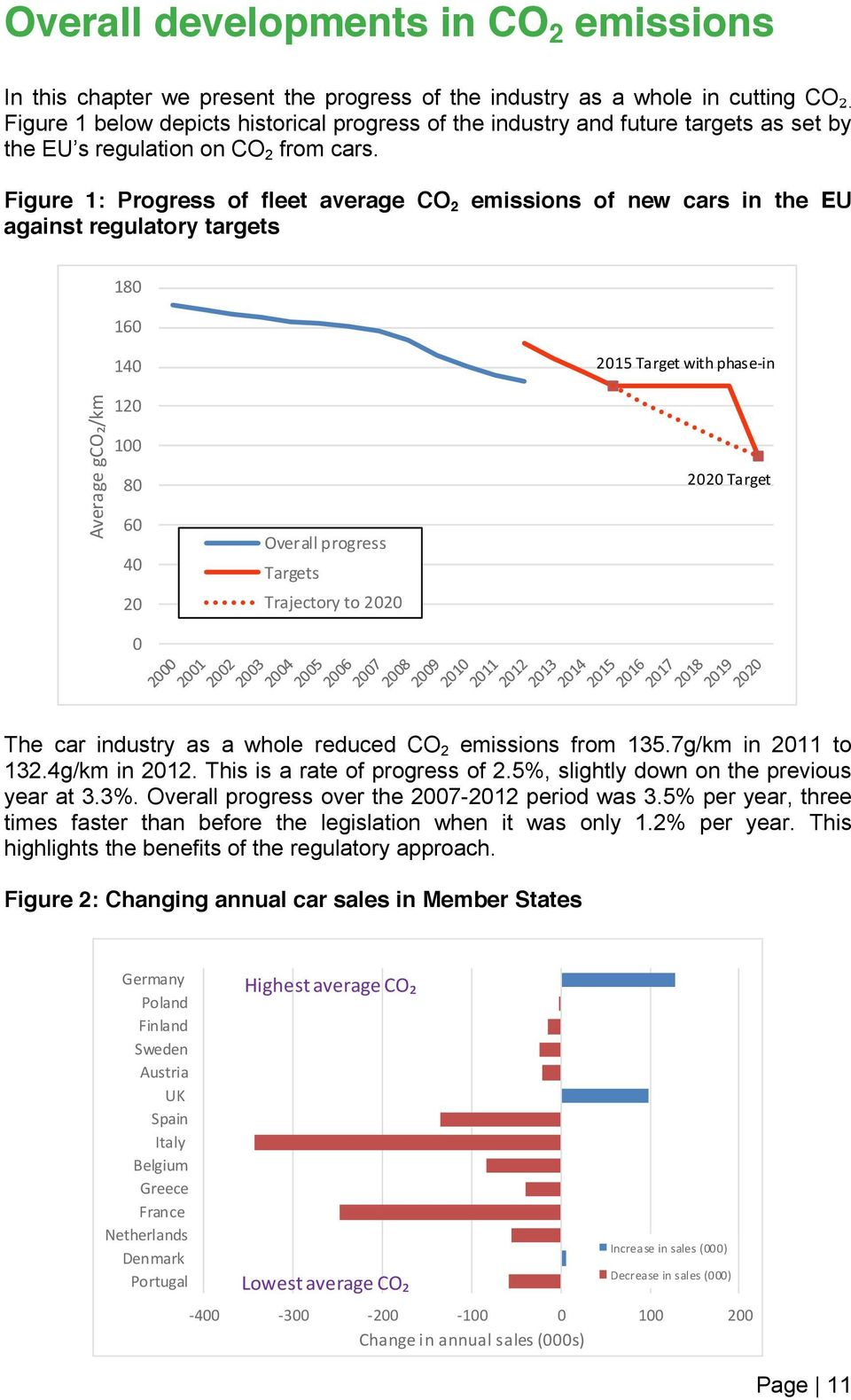 Figure 1: Progress of fleet average CO 2 emissions of new cars in the EU against regulatory targets 180 160 140 2015 Target with phase-in Average gco₂/km 120 100 80 60 40 Overall progress Targets