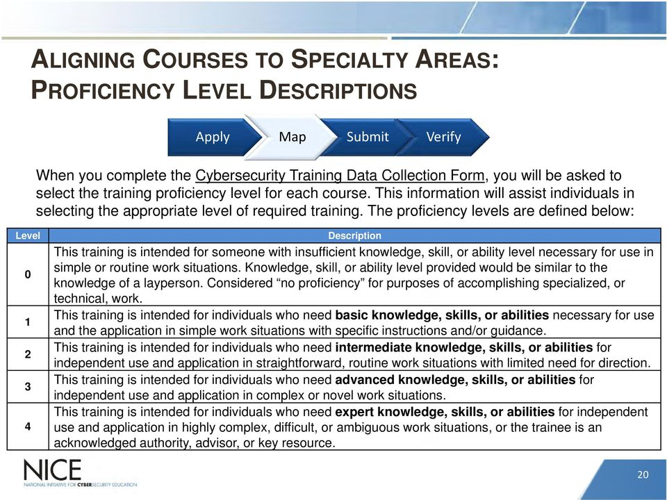 The proficiency levels are defined below: Level 0 1 2 3 4 Description This training is intended for someone with insufficient knowledge, skill, or ability level necessary for use in simple or routine