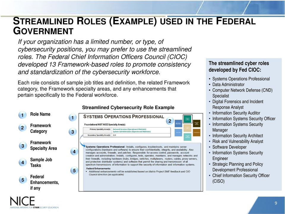 Each role consists of sample job titles and definition, the related Framework category, the Framework specialty areas, and any enhancements that pertain specifically to the Federal workforce.