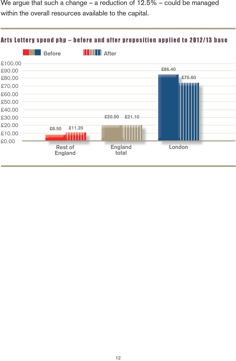 Arts Lottery spend php before and after proposition applied to 2012/13 base