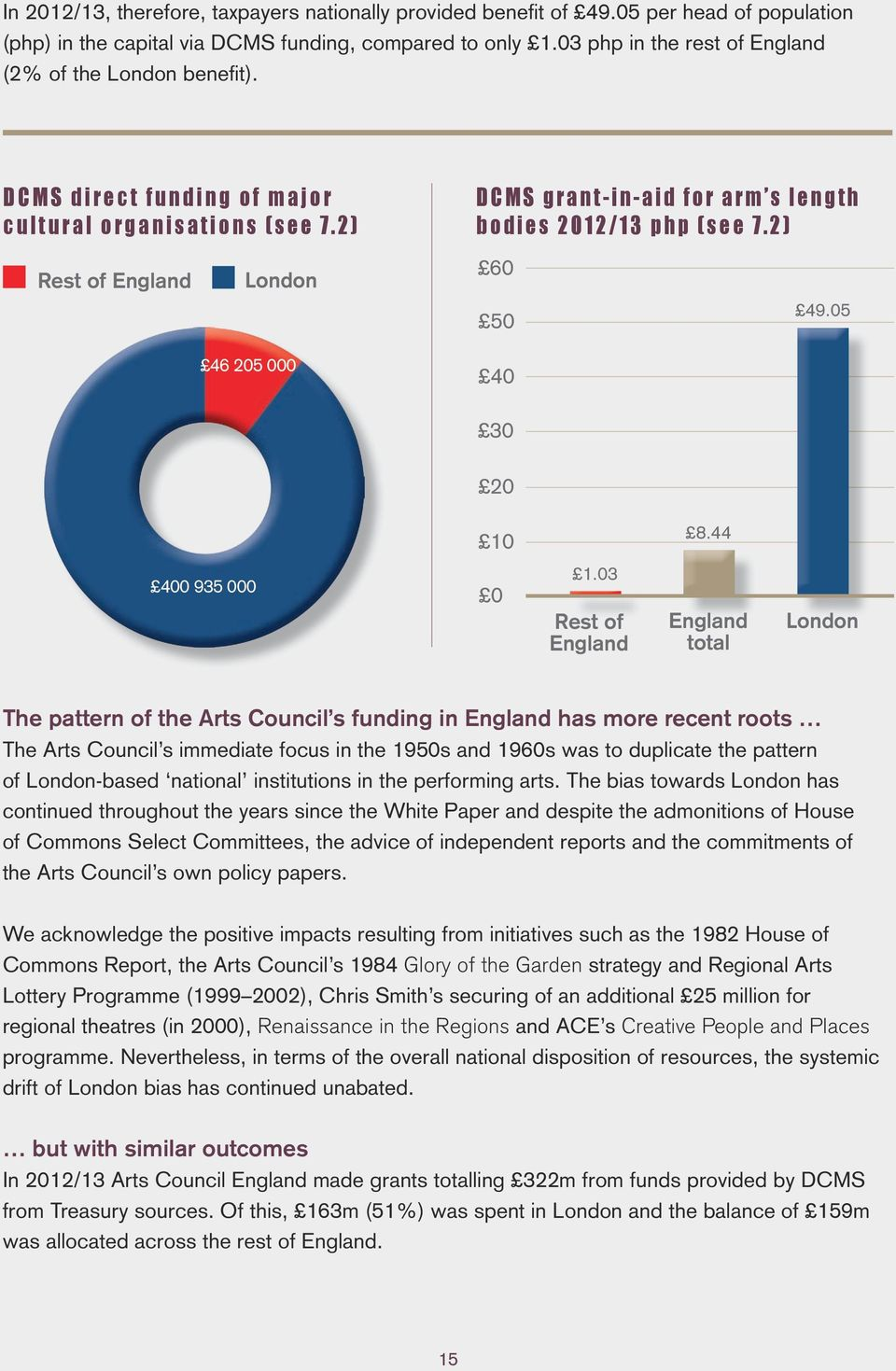 03 Rest of total The pattern of the Arts Council s funding in has more recent roots The Arts Council s immediate focus in the 1950s and 1960s was to duplicate the pattern of -based national