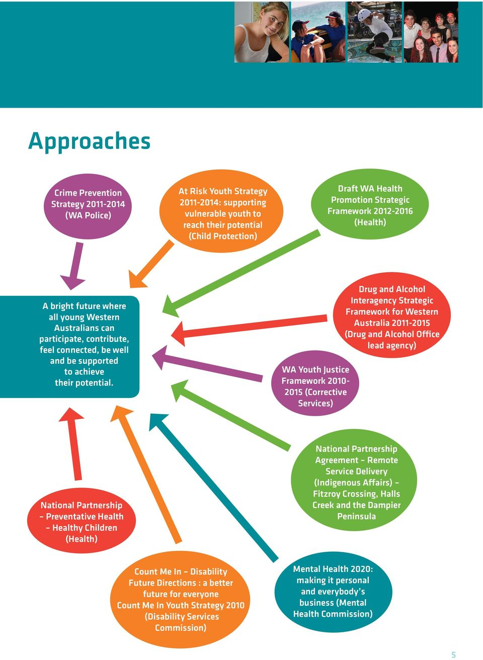 WA Youth Justice Framework 2010-2015 (Corrective Services) Drug and Alcohol Interagency Strategic Framework for Western Australia 2011-2015 (Drug and Alcohol Office lead agency) National Partnership