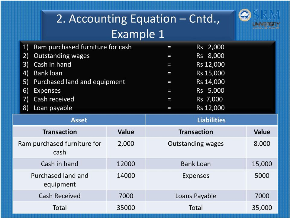 15,000 5) Purchased land and equipment = Rs 14,000 6) Expenses = Rs 5,000 7) Cash received = Rs 7,000 8) Loan payable = Rs 12,000 Asset