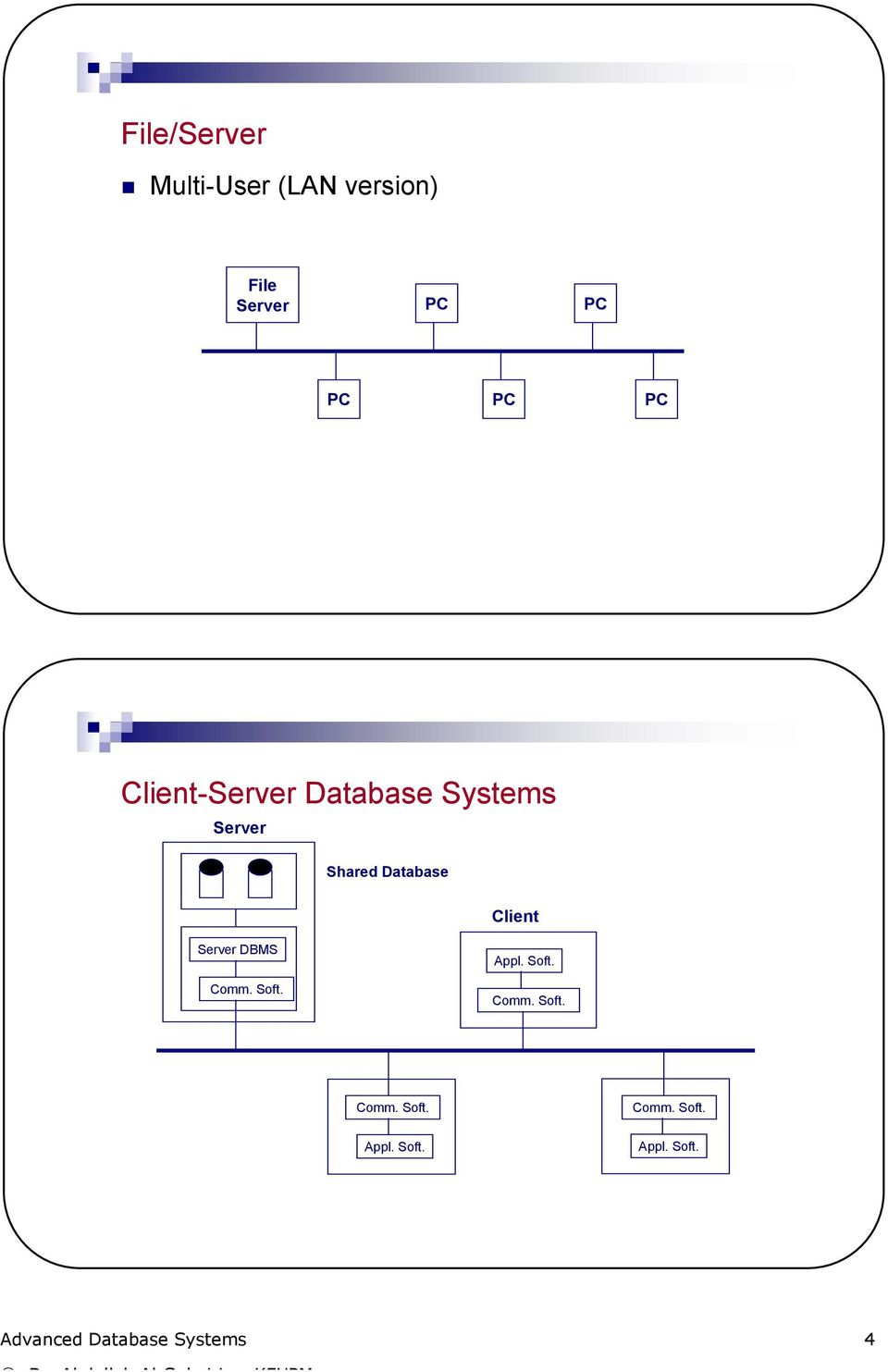 Client Server DBMS Comm. Soft. Appl. Soft. Comm. Soft. Comm. Soft. Appl. Soft. Comm. Soft. Appl. Soft. Advanced Database Systems 4