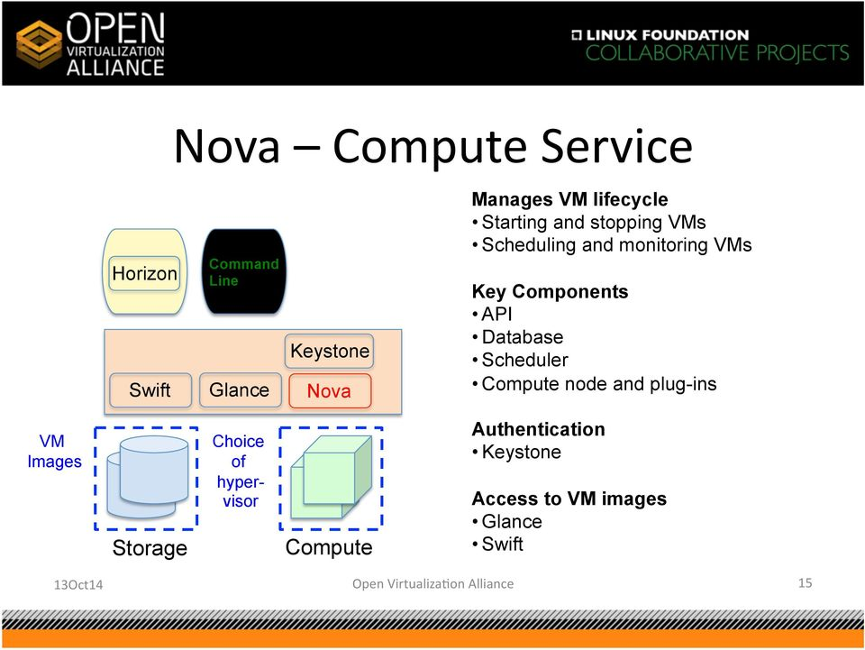 Database Scheduler Compute node and plug-ins VM Images Storage Choice of hypervisor