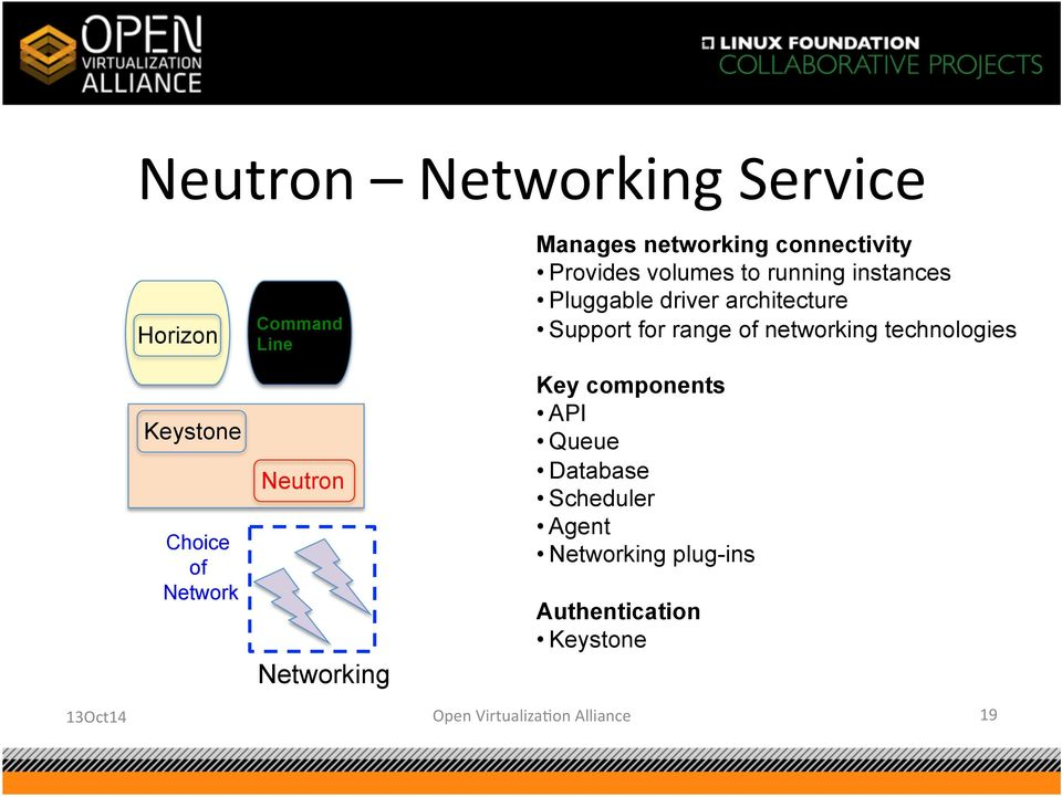 driver architecture Support for range of networking technologies Key components API Queue