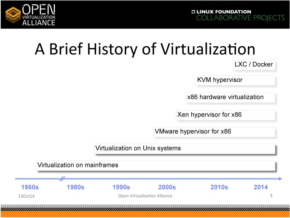 for x86 Virtualization on Unix systems Virtualization on mainframes