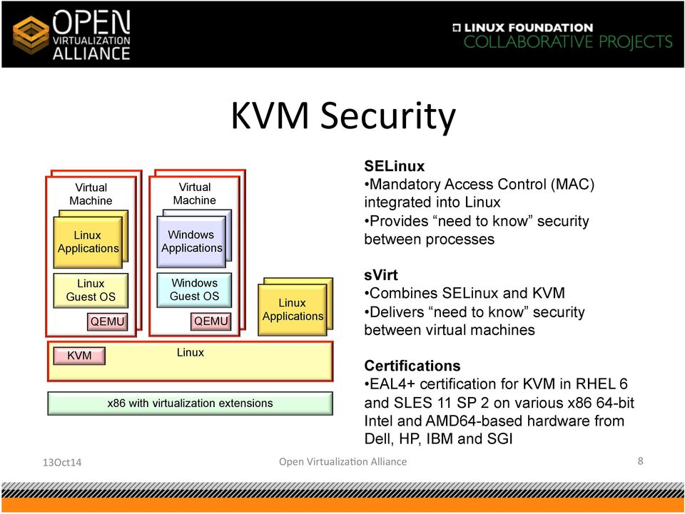 Linux Applications svirt Combines SELinux and KVM Delivers need to know security between virtual machines Certifications EAL4+ certification