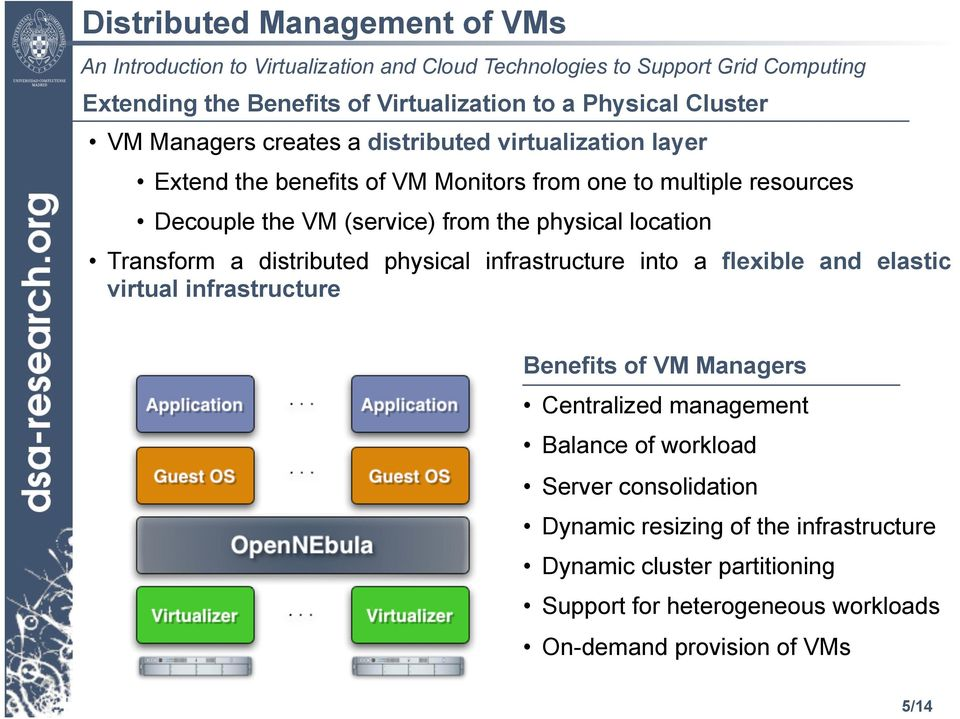 physical infrastructure into a flexible and elastic virtual infrastructure Benefits of VM Managers Centralized management Balance of workload