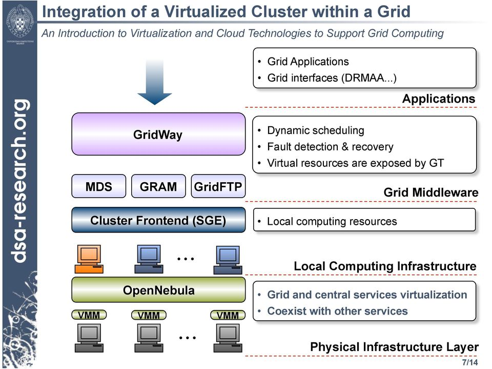 MDS GRAM GridFTP Cluster Frontend (SGE) Grid Middleware Local computing resources Local Computing