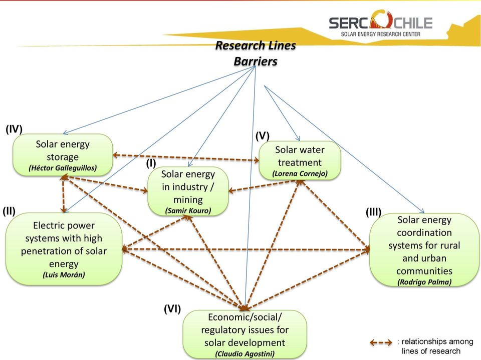 treatment (Lorena Cornejo) (III) Solar energy coordination systems for rural and urban communities (Rodrigo