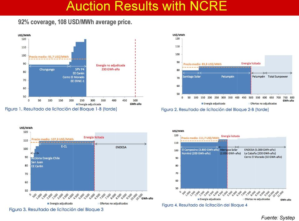 NCRE 92% coverage,
