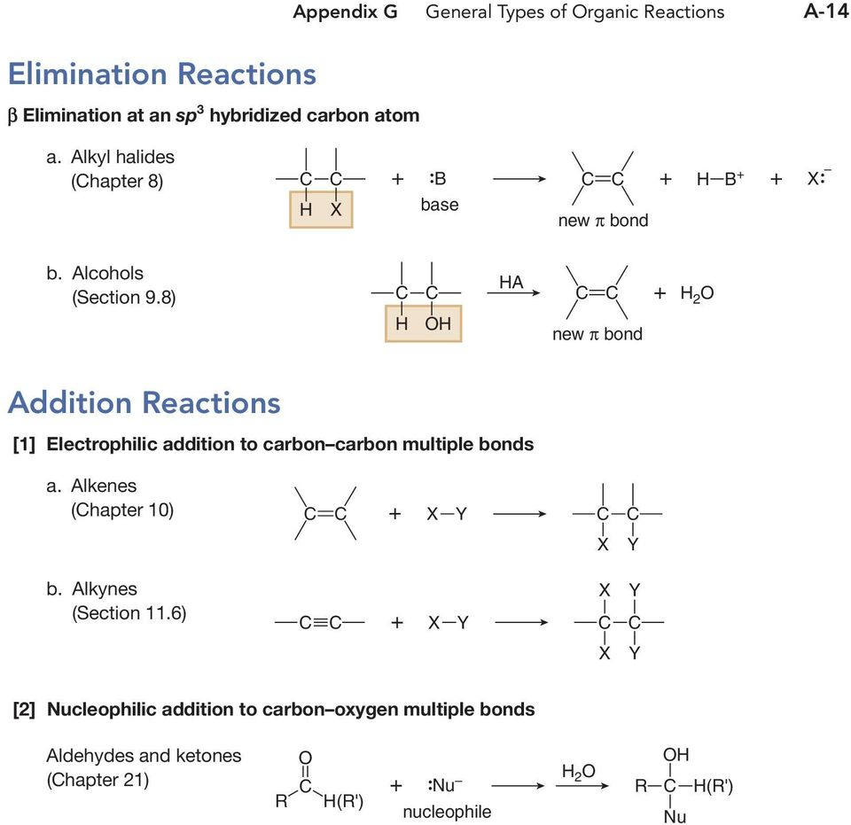 8) A new π bond + 2 Addition eactions [1] Electrophilic addition to carbon carbon multiple bonds a. Alkenes (hapter 10) b.