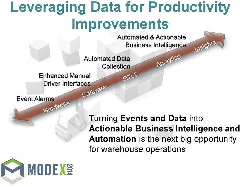 Business Intelligence Turning Events and Data into Actionable Business