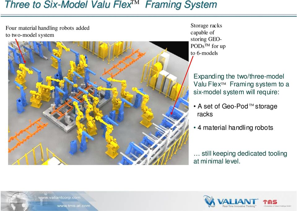 the two/three-model Valu Flex TM Framing system to a six-model system will require: A set of