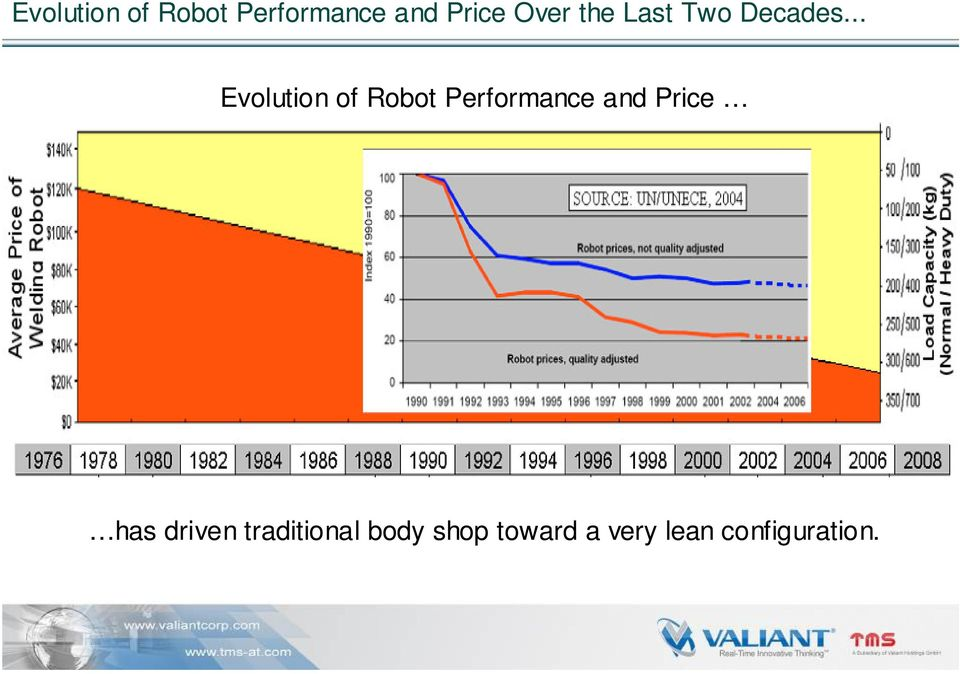 .. Evolution of Robot Performance and Price