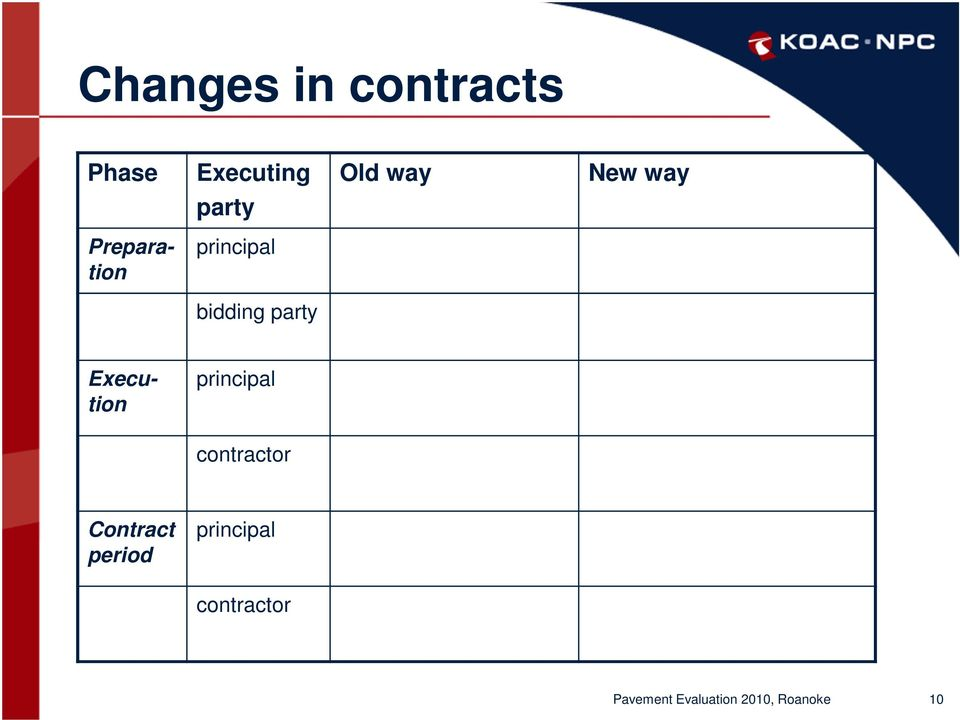 Execution principal contractor Contract period