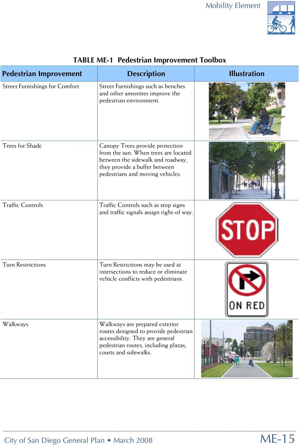 Traffic Controls Traffic Controls such as stop signs and traffic signals assign right-of way.