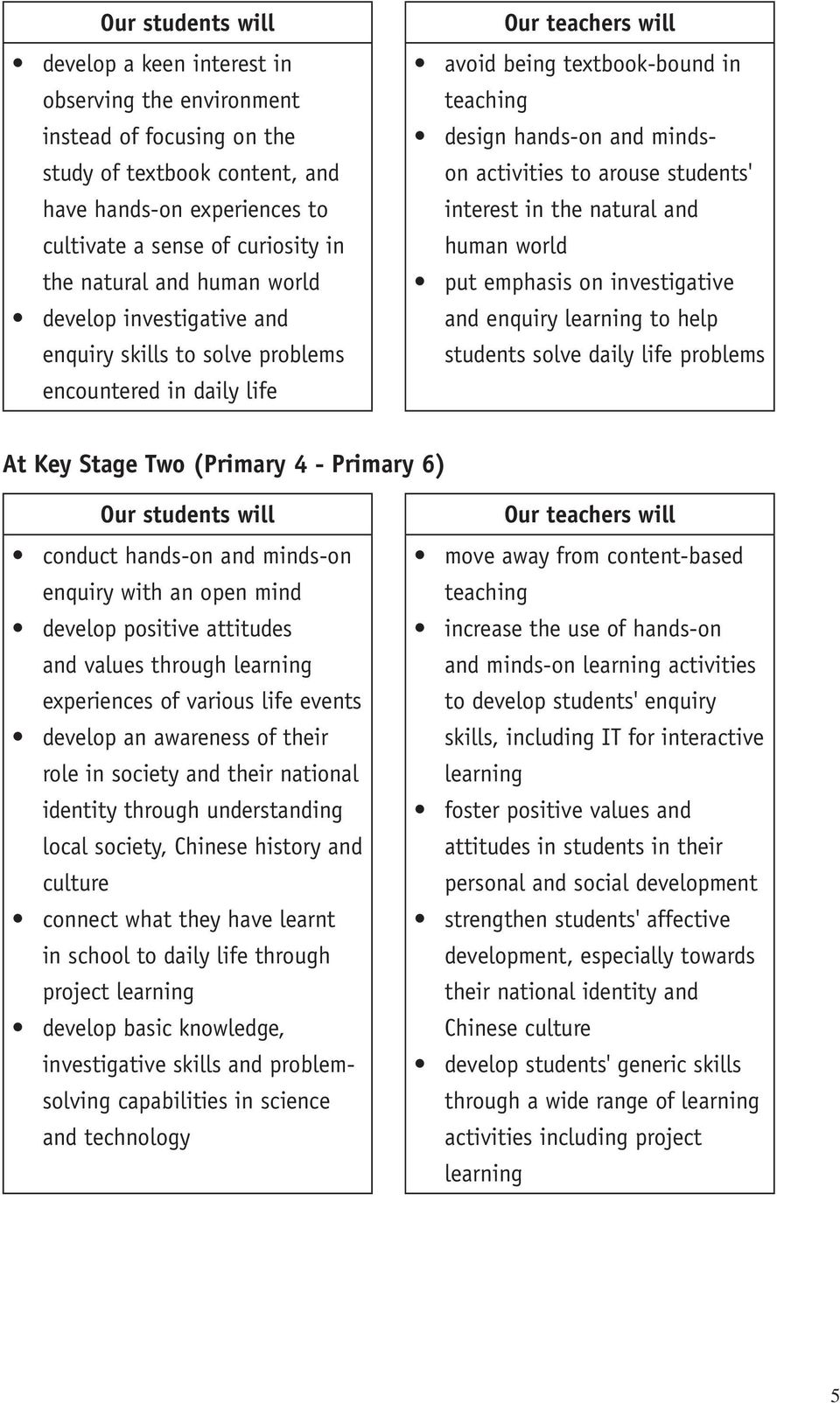 activities to arouse students' interest in the natural and human world put emphasis on investigative and enquiry learning to help students solve daily life problems At Key Stage Two (Primary 4 -
