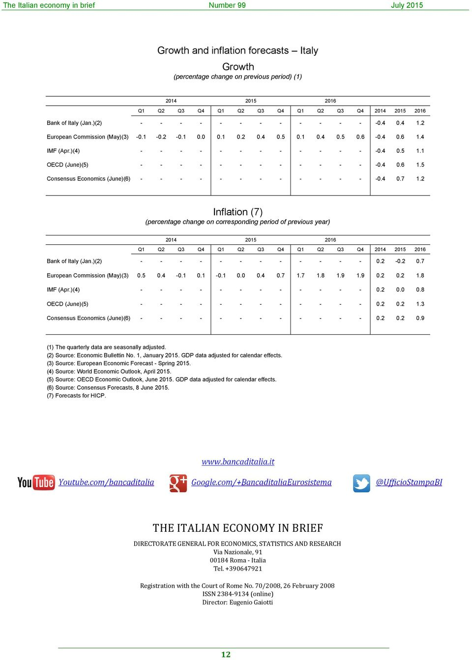 4.6 1. Consensus Economics (June)(6) - - - - - - - - - - - - -.4.7 1.