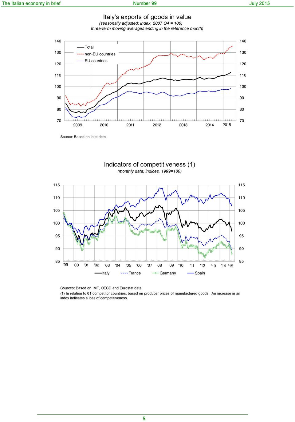 Indicators of competitiveness (1) (monthly data; indices, 1999=1) 11 11 11 11 1 1 1 1 9 9 9 9 8 '99 ' '1 '2 ' '4 ' '6 '7 '8 '9 '1 '11 '12 '1 '14 '1 Italy France Germany