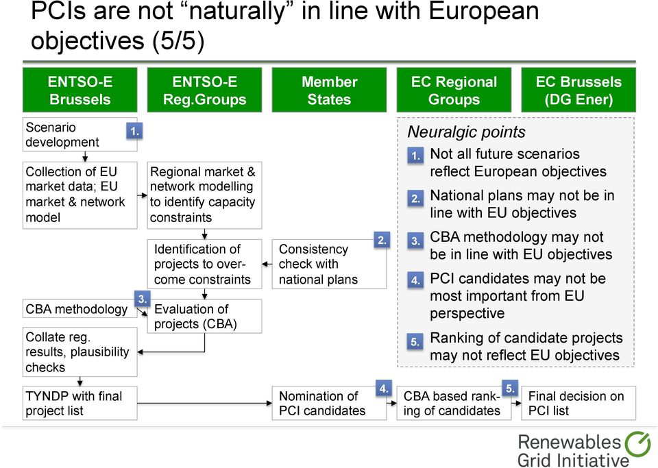 Neuralgic points Not all future scenarios reflect European objectives National plans may not be in line with EU objectives CBA methodology Collate reg. results, plausibility checks 3.