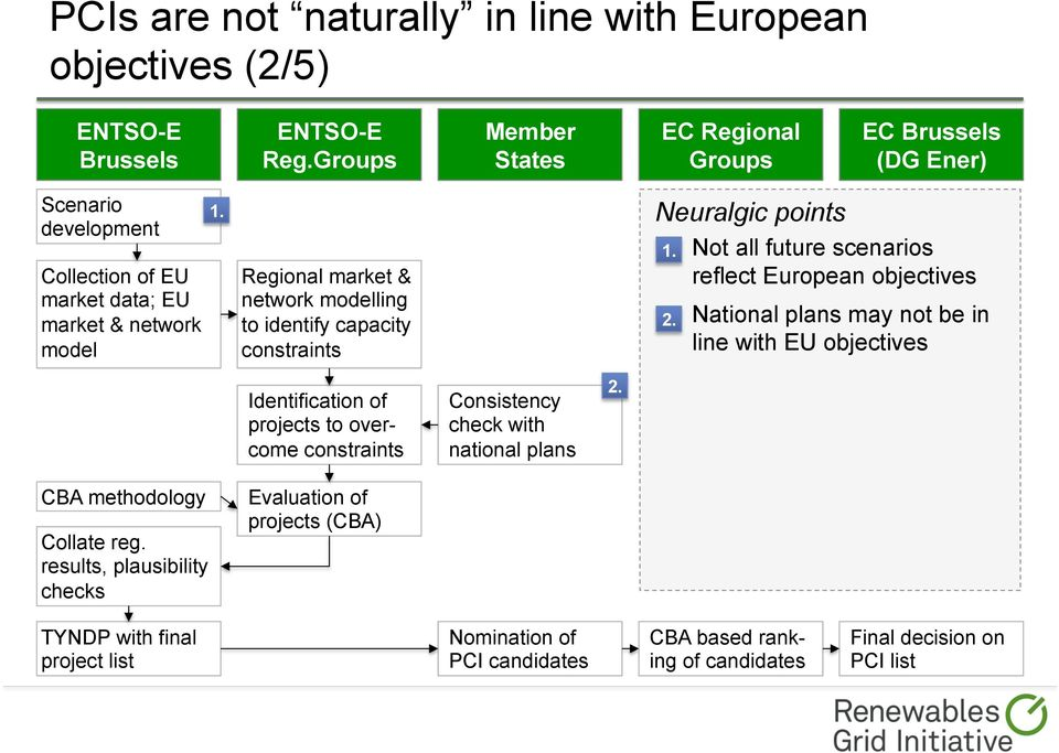 modelling to identify capacity Neuralgic points Not all future scenarios reflect European objectives National plans may not be in line with EU objectives Identification