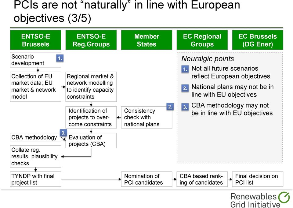 identify capacity Neuralgic points Not all future scenarios reflect European objectives National plans may not be in line with EU objectives Identification of projects to overcome