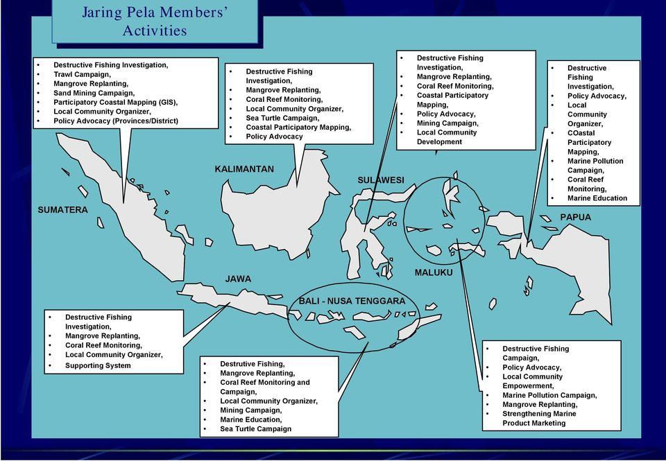 Coastal Participatory Mapping, Policy Advocacy KALIMANTAN SULAWESI Destructive Fishing Investigation, Mangrove Replanting, Coral Reef Monitoring, Coastal Participatory Mapping, Policy Advocacy,