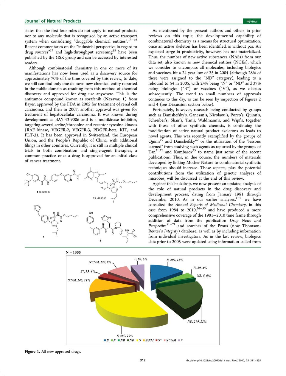 Although combinatorial chemistry in one or more of its manifestations has now been used as a discovery source for approximately 70% of the time covered by this review, to date, we still can find only