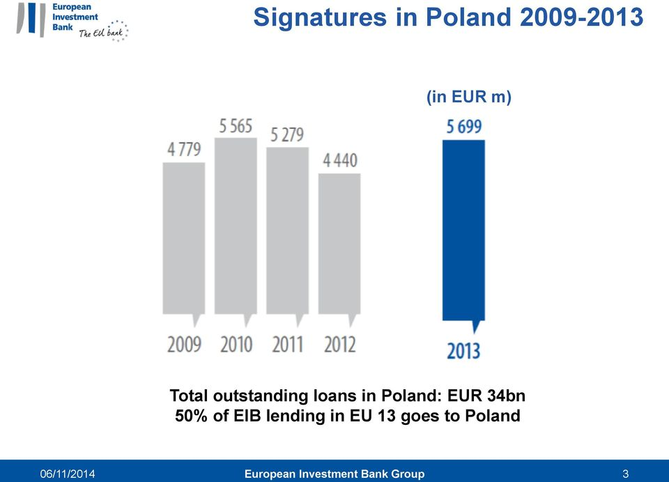 34bn 50% of EIB lending in EU 13 goes to