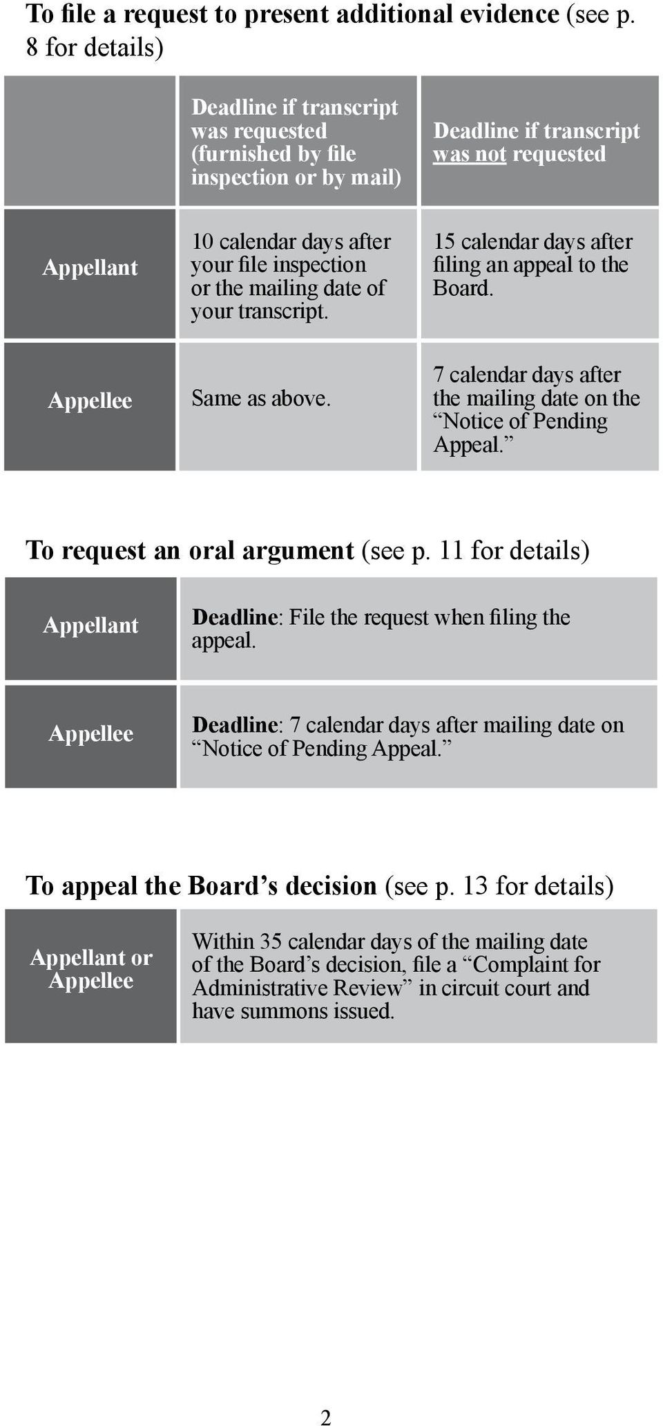 mailing date of your transcript. 15 calendar days after filing an appeal to the Board. Appellee Same as above. 7 calendar days after the mailing date on the Notice of Pending Appeal.