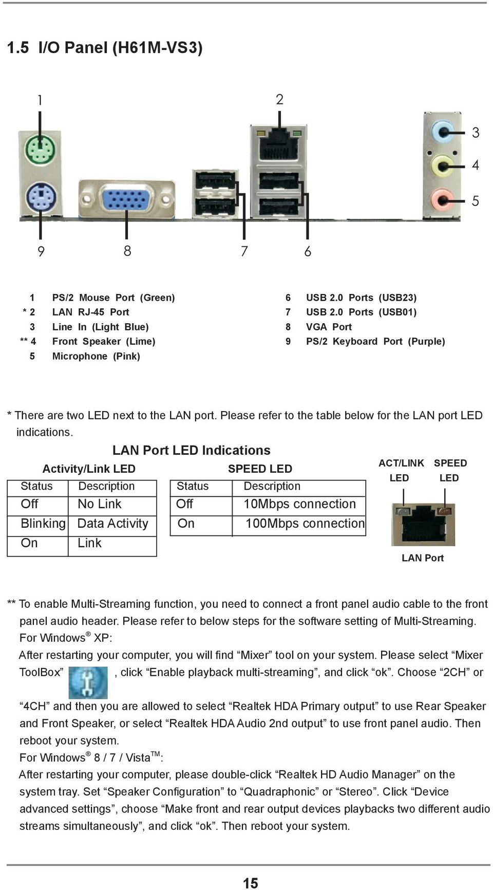Please refer to the table below for the LAN port LED indications.