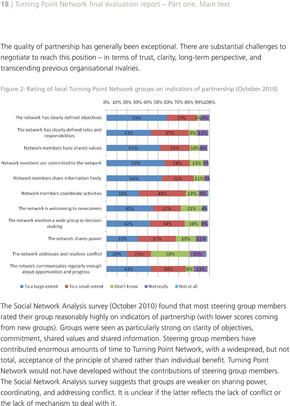 Figure 2: Rating of local Turning Point Network groups on indicators of partnership (October 2010) The Social Network Analysis survey (October 2010) found that most steering group members rated their