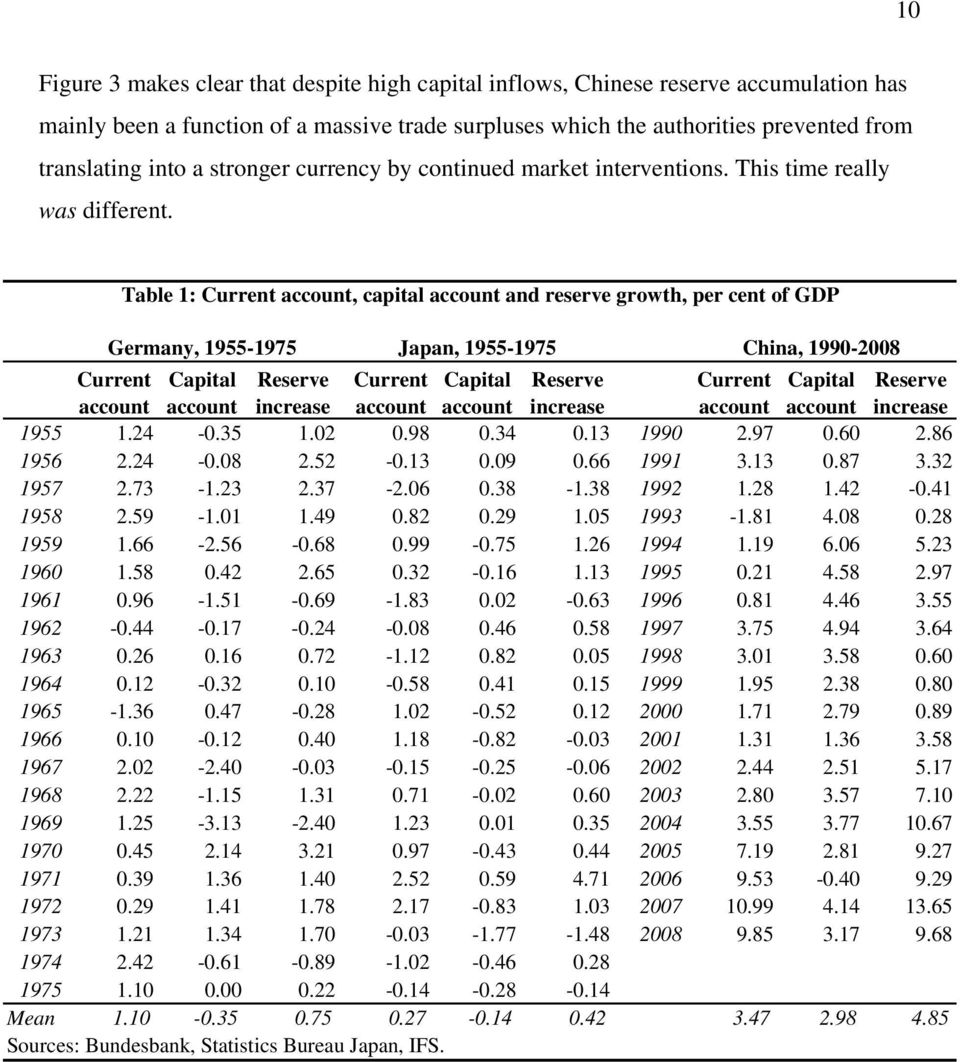 Table 1: Current account, capital account and reserve growth, per cent of GDP Germany, 1955-1975 Japan, 1955-1975 China, 1990-2008 Current Capital Reserve Current Capital Reserve Current Capital